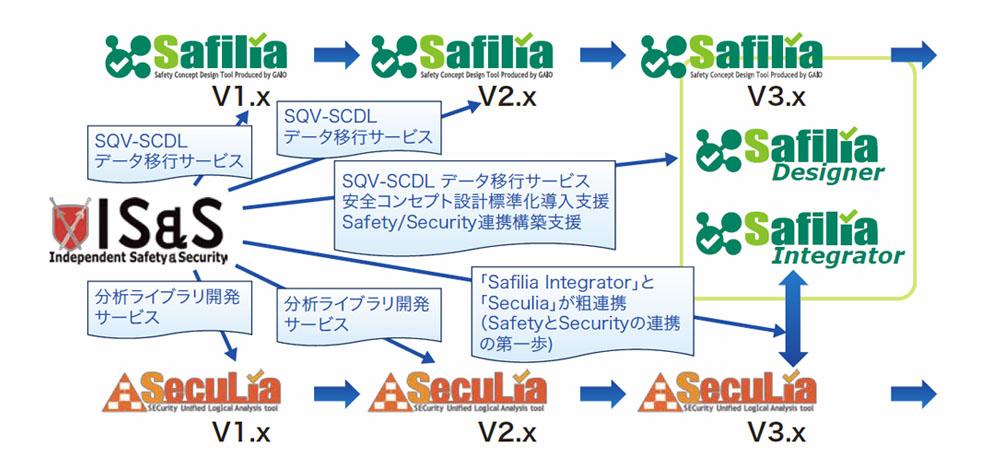 セーフティー/セキュリティ をプロセス/ツールチェーンで関連つける