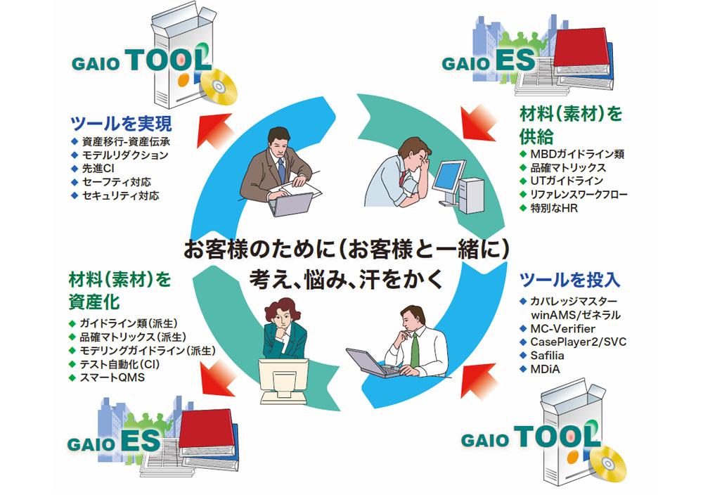 他社ALM(アプリケーションライフサイクルマネージメント)ツールによるテストプロセス管理